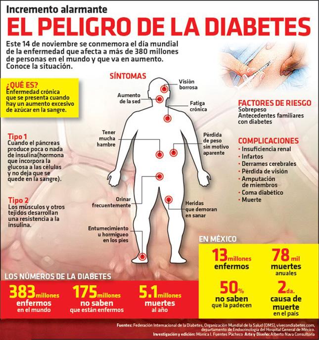 infografía de síntomas de diabetes