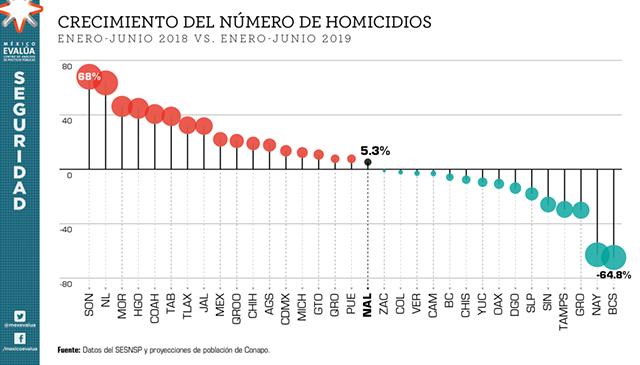 SEGURIDAD DELITOS MEXICO EVALUA
