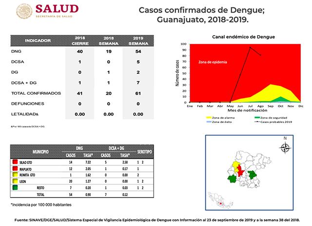 casos de Dengue semana 38