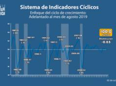 Indicadores Cíclicos 1 octubre 2019