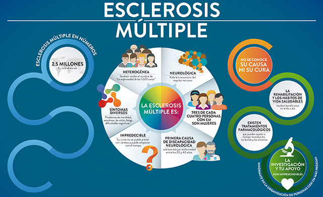 Esclerosis Múltiple Infografía