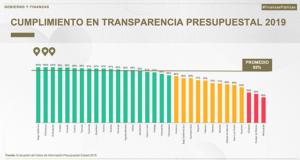 transparencia presupuestal