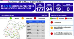 Guanajuato coronavirus