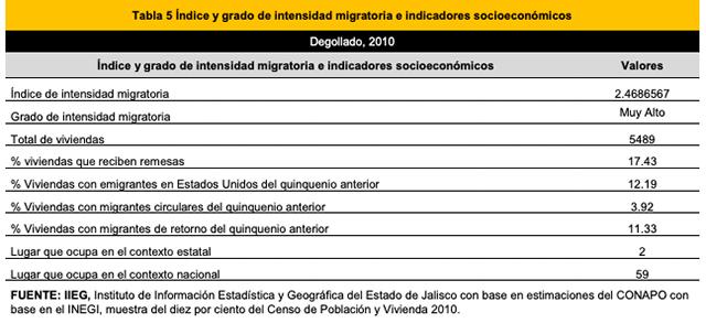Degollado, migración y remesas