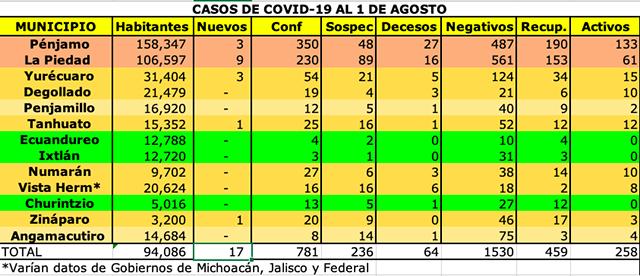 COVID-19 Michoacán 10 mil