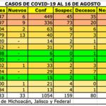 coronavirus 16 agosto