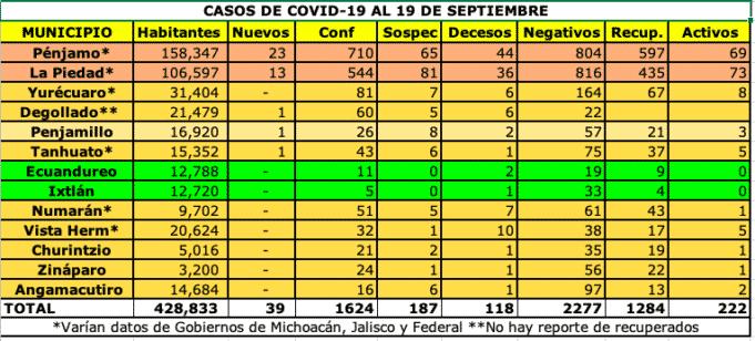 coronavirus 19 de septiembre