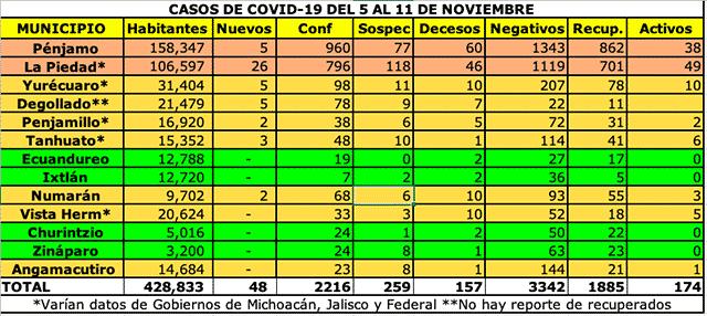 COVID 5 AL 11 DE NOVIEMBRE