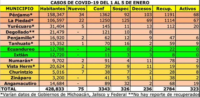 COVID-19 1 A 5 ENERO