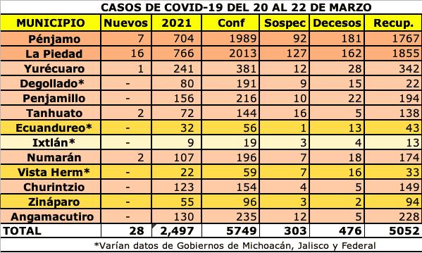 COVID-19 La Piedad 2 mil