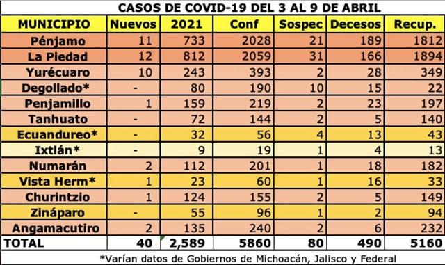 COVID-19 La Piedad